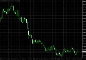 дневной график доллар США-рэнд